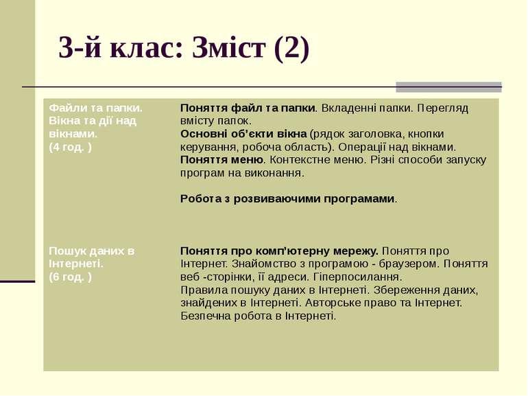 3-й клас: Зміст (2) Файли та папки. Вікна та дії над вікнами. (4 год. ) Понят...