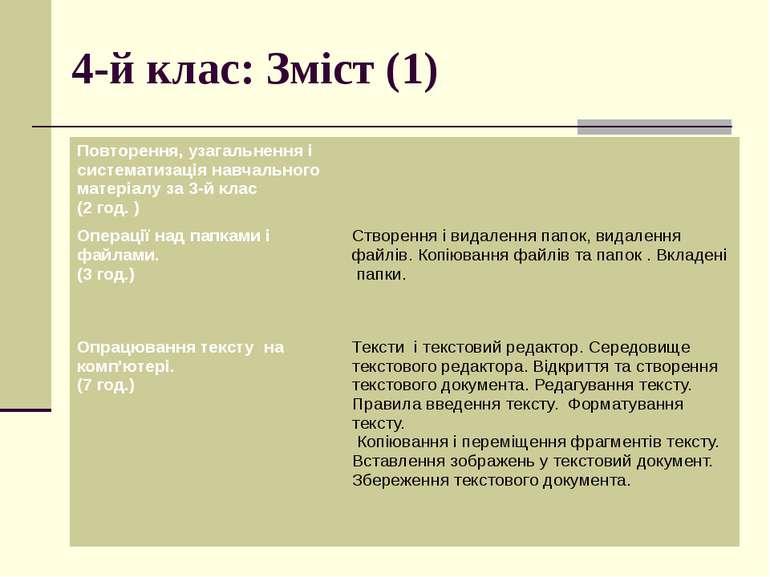 4-й клас: Зміст (1) Повторення, узагальнення і систематизація навчального мат...