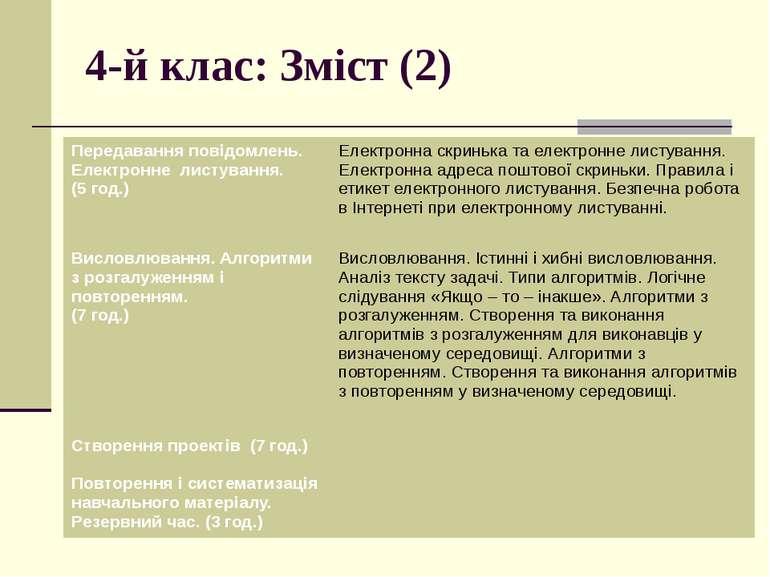 4-й клас: Зміст (2) Передавання повідомлень. Електронне листування. (5 год.) ...