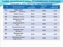 Графік проведення ІІ етапу Всеукраїнських учнівських олімпіад у 2012-2013 н.р...
