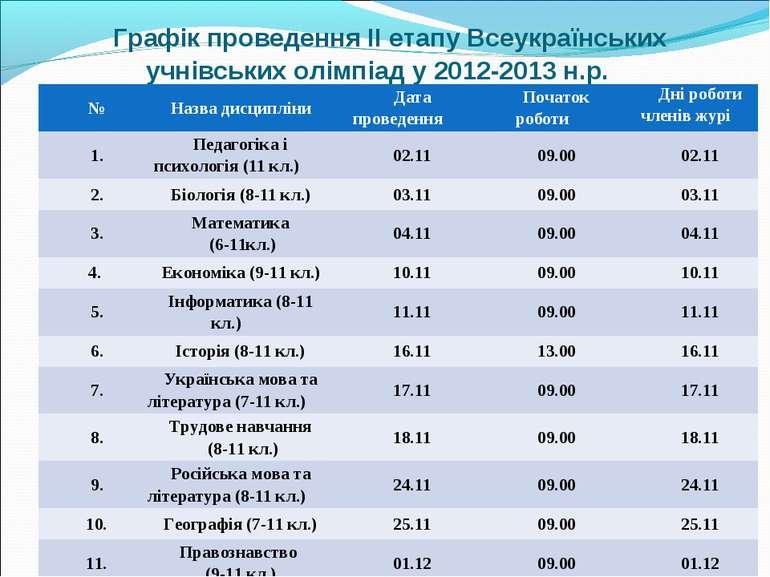 Графік проведення ІІ етапу Всеукраїнських учнівських олімпіад у 2012-2013 н....