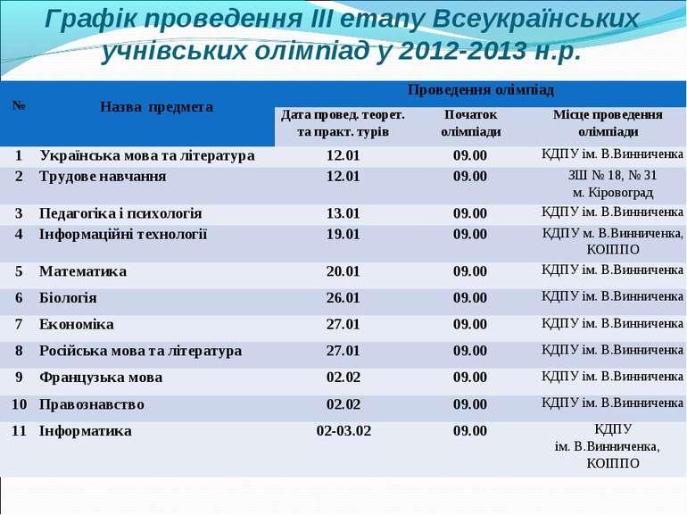 Графік проведення ІІІ етапу Всеукраїнських учнівських олімпіад у 2012-2013 н....