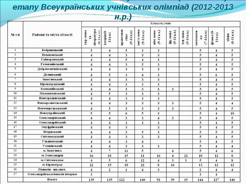 Кількісний склад команд ‑ учасників ІІІ (обласного) етапу Всеукраїнських учні...
