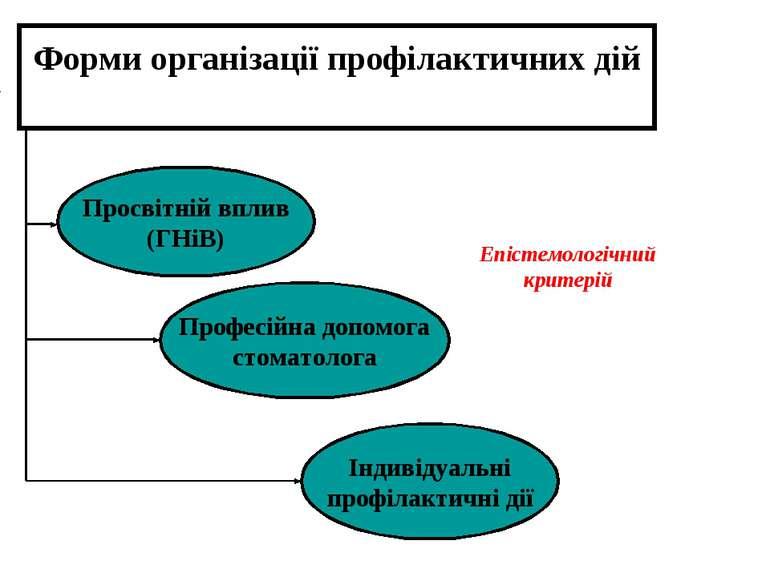 Форми організації профілактичних дій Просвітній вплив (ГНіВ) Професій...
