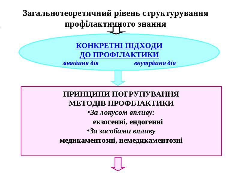 Загальнотеоретичний рівень структурування профілактичного знання КОНКРЕТНІ ПІ...
