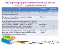 ЗНЗ Кіровоградщини, випускники яких під час ЗНО-2011 отримали 200 балів ЗНЗ П...