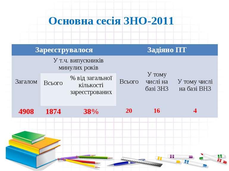 Основна сесія ЗНО-2011 Зареєструвалося Задіяно ПТ Загалом У т.ч. випускників ...