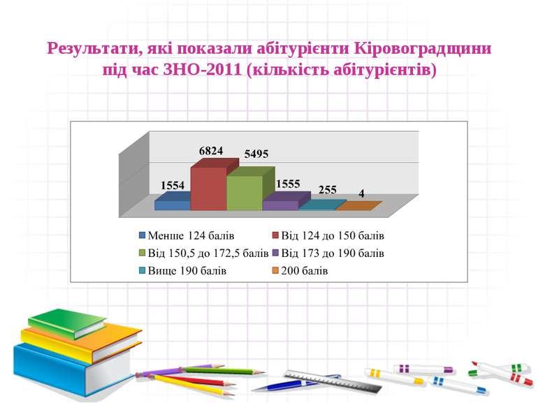 Результати, які показали абітурієнти Кіровоградщини під час ЗНО-2011 (кількіс...