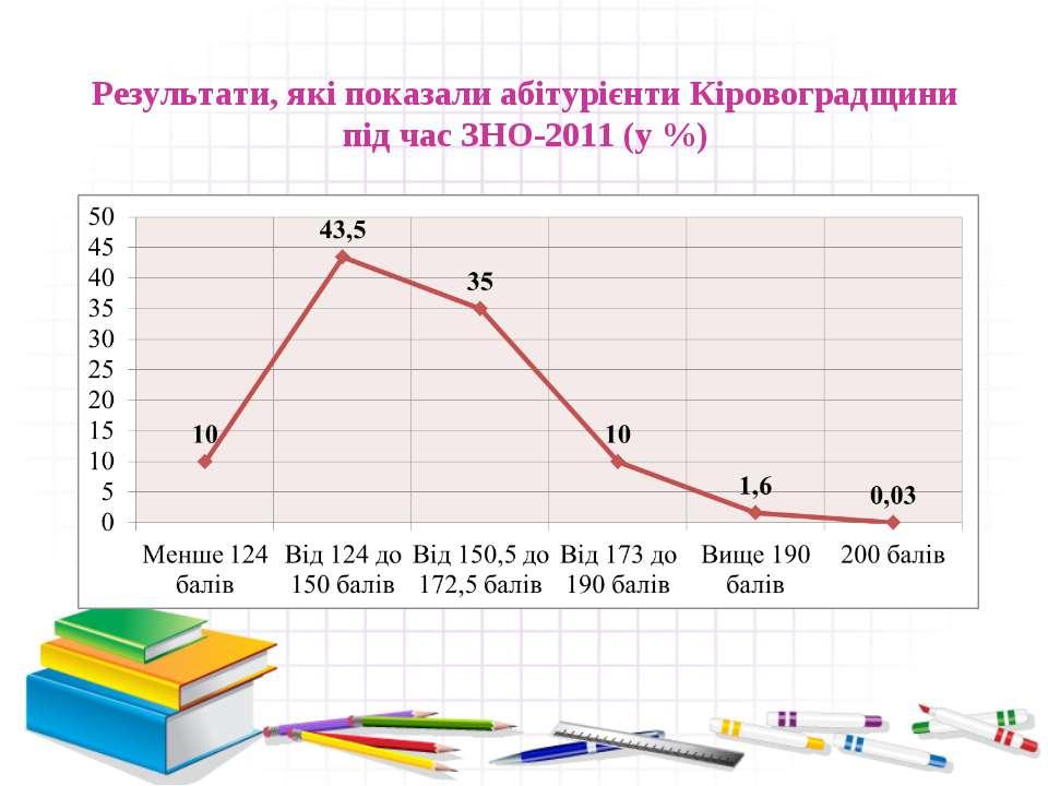 Результати, які показали абітурієнти Кіровоградщини під час ЗНО-2011 (у %)