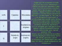 Форми дієслів наказового способу творяться від основ теперішнього і майбутньг...