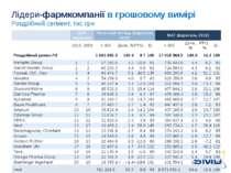 Лідери-фармкомпанії в грошовому вимірі Роздрібний сегмент, тис грн SMD. – Dec...