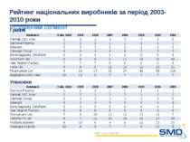 Рейтинг національних виробників за період 2003-2010 роки Роздрібний сегмент S...