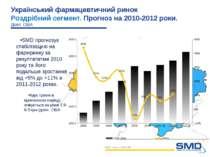 SMD прогнозує стабілізацию на фармринку за резултататми 2010 року та його под...