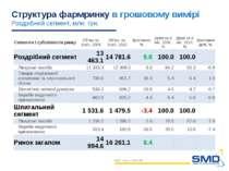 Структура фармринку в грошовому вимірі Роздрібний сегмент, млн. грн. SMD. – D...