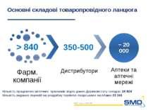 Основні складові товаропровідного ланцюга 350-500 Кількість працюючих аптечни...