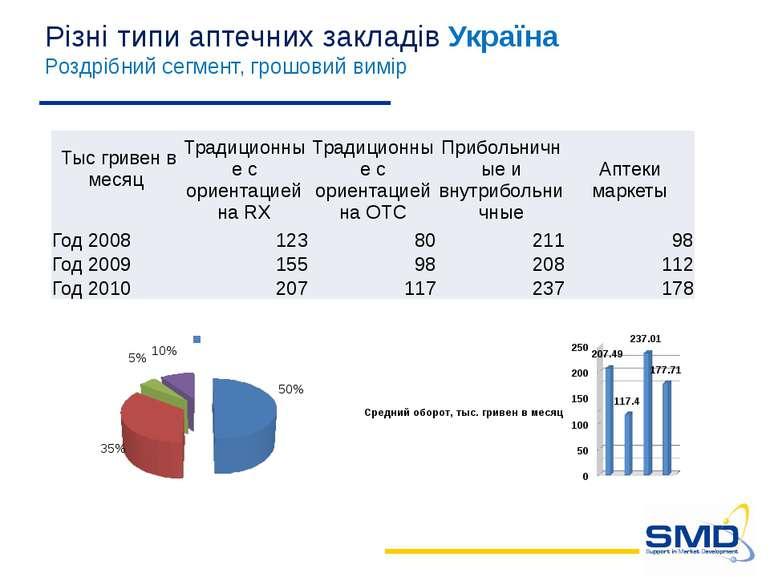 Різні типи аптечних закладів Україна Роздрібний сегмент, грошовий вимір Тысгр...