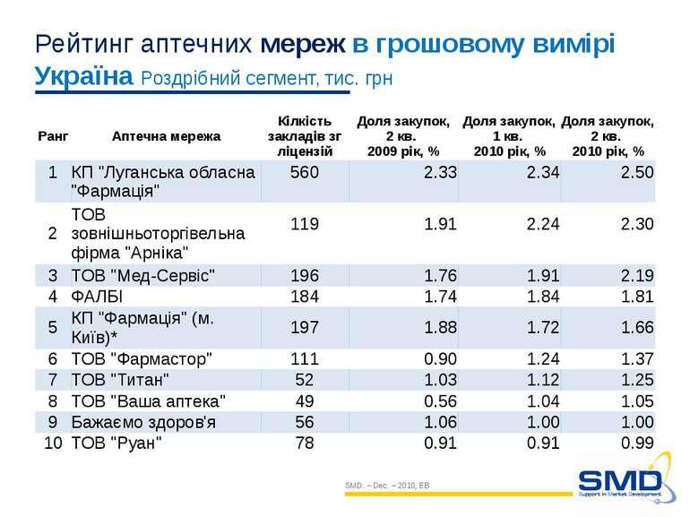 Рейтинг аптечних мереж в грошовому вимірі Україна Роздрібний сегмент, тис. гр...