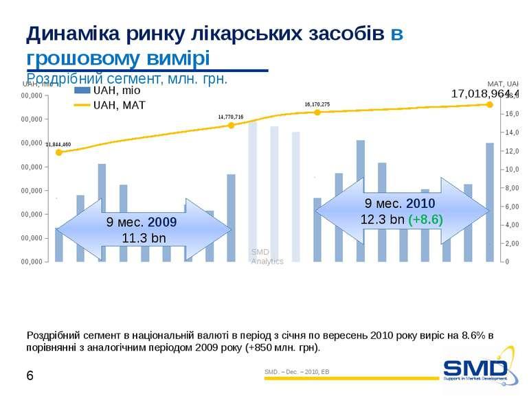 9 мес. 2009 11.3 bn 9 мес. 2010 12.3 bn (+8.6) SMD Analytics Динаміка ринку л...