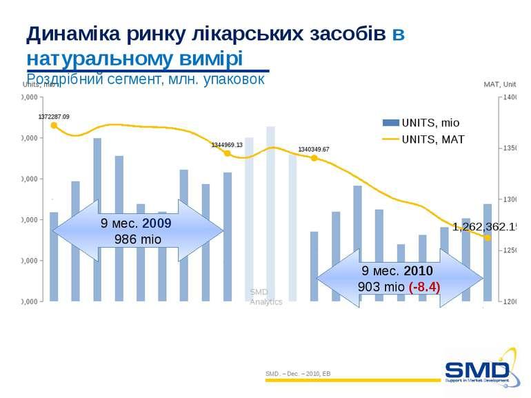 Динаміка ринку лікарських засобів в натуральному вимірі Роздрібний сегмент, м...