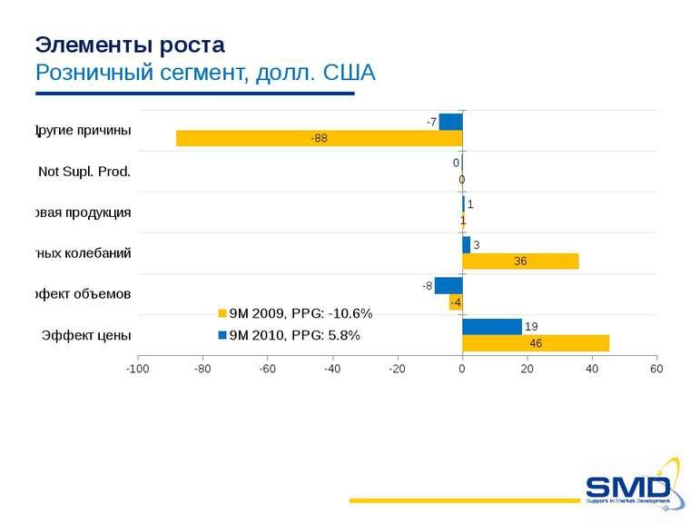 Элементы роста Розничный сегмент, долл. США