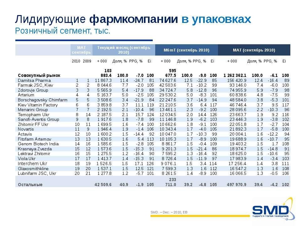 Лидирующие фармкомпании в упаковках Розничный сегмент, тыс. SMD. – Dec. – 201...