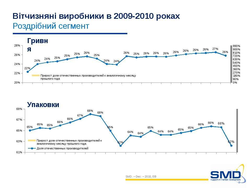 Вітчизняні виробники в 2009-2010 роках Роздрібний сегмент SMD. – Dec. – 2010,...