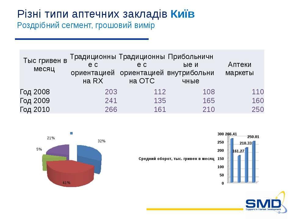 Різні типи аптечних закладів Київ Роздрібний сегмент, грошовий вимір Тысгриве...