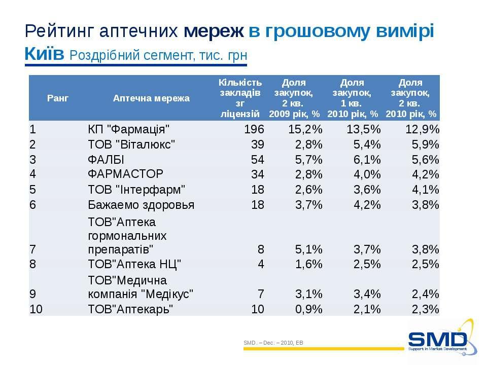 SMD. – Dec. – 2010, EB Рейтинг аптечних мереж в грошовому вимірі Київ Роздріб...