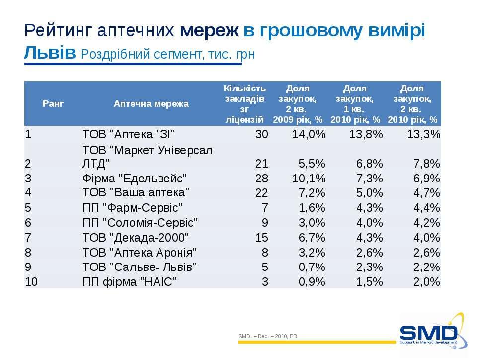 SMD. – Dec. – 2010, EB Рейтинг аптечних мереж в грошовому вимірі Львів Роздрі...