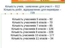 Кількість учнів, заявлених для участі – 812 Кількість робіт, відправлених для...
