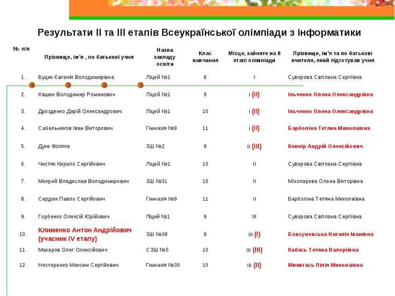 Результати ІІ та ІІІ етапів Всеукраїнської олімпіади з інформатики № п/п Пріз...
