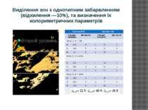 Виділення зон з однотипним забарвленням (відхилення —10%), та визначення їх к...