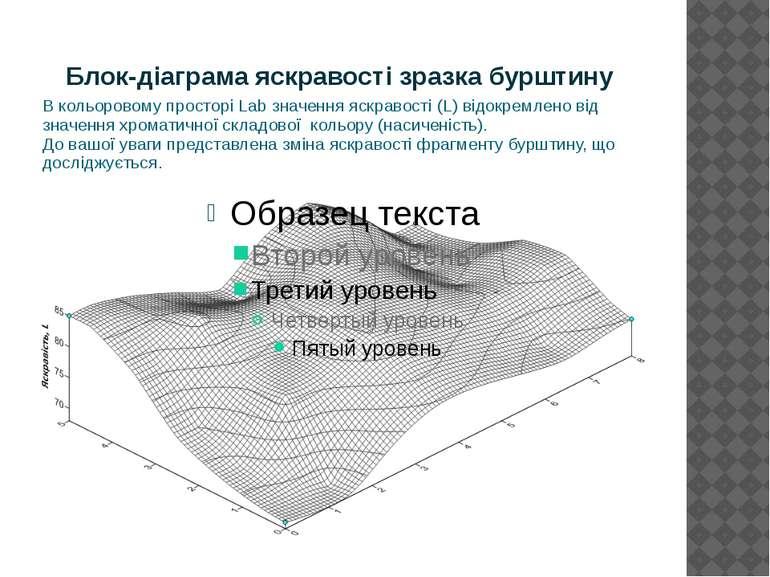 Блок-діаграма яскравості зразка бурштину В кольоровому просторі Lab значення ...