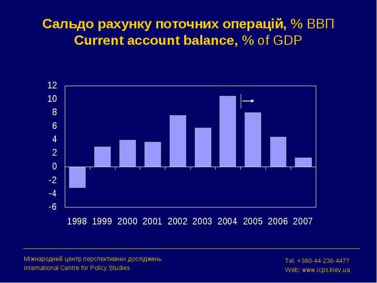Сальдо рахунку поточних операцій, % ВВП Current account balance, % of GDP Між...