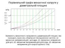 Порівняльний графік механічної напруги у діаметральній площині Залежність мех...
