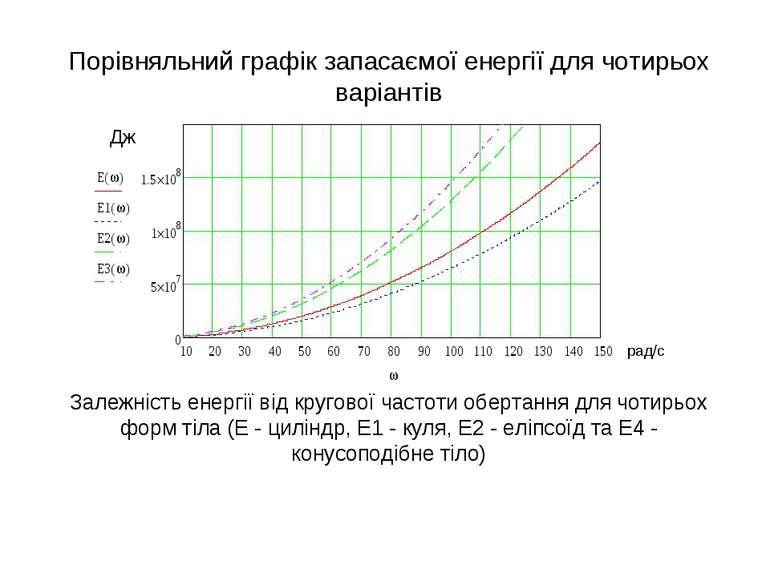 Порівняльний графік запасаємої енергії для чотирьох варіантів Залежність енер...