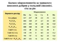 Баланс мікроелементів за тривалого внесення добрив у польовій сівозміні, г/га...