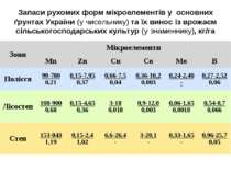 Запаси рухомих форм мікроелементів у основних ґрунтах України (у чисельнику) ...