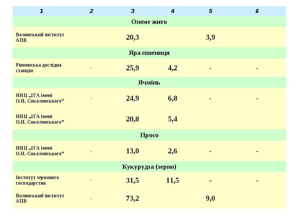 1 2 3 4 5 6 Озиме жито Волинський інститут АПВ 20,3 3,9 Яра пшениця Рівненськ...