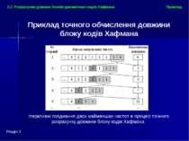Приклад Розділ 2 2.2. Розрахунки довжин блоків динамічних кодів Хафмана Ітера...