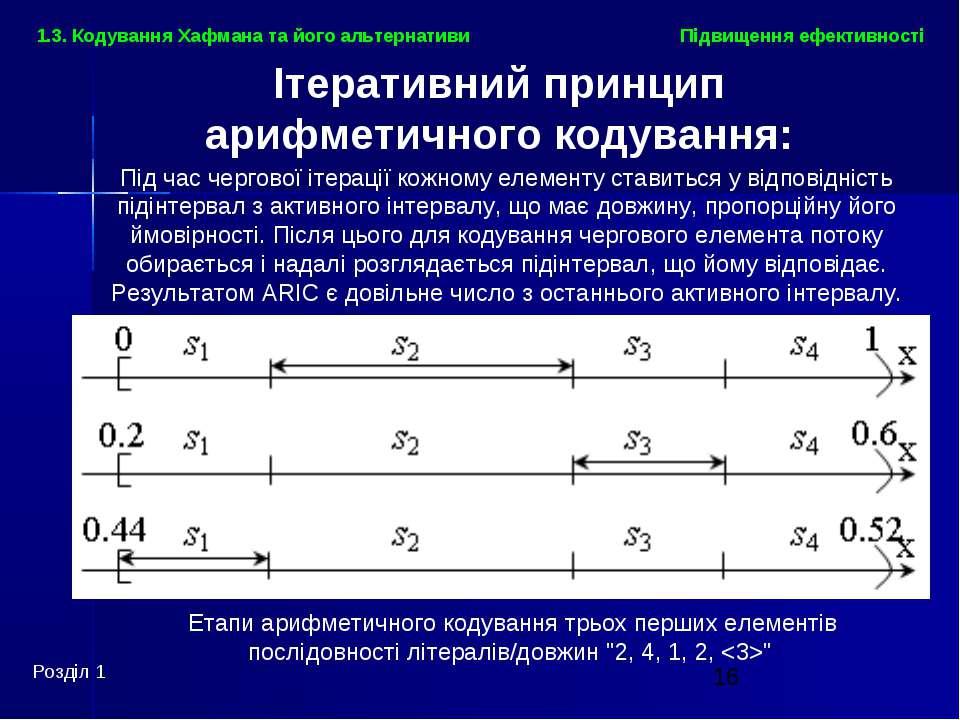 Розділ 1 Підвищення ефективності 1.3. Кодування Хафмана та його альтернативи ...