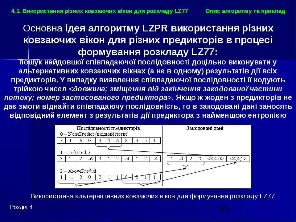 Використання альтернативних ковзаючих вікон для формування розкладу LZ77 Опис...
