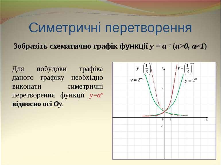 Симетричні перетворення Зобразіть схематично графік функції y = a -x (a>0, a≠...