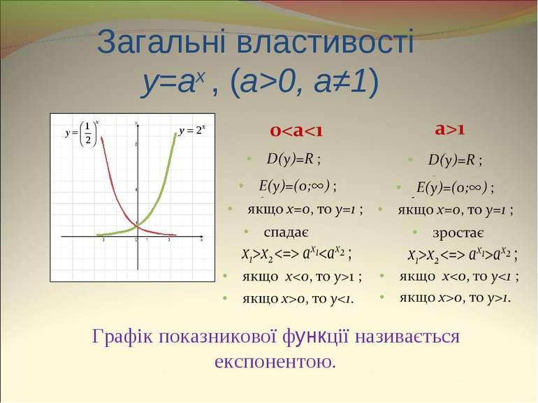 Загальні властивості y=ax , (a>0, a≠1) Графік показникової функції називаєтьс...