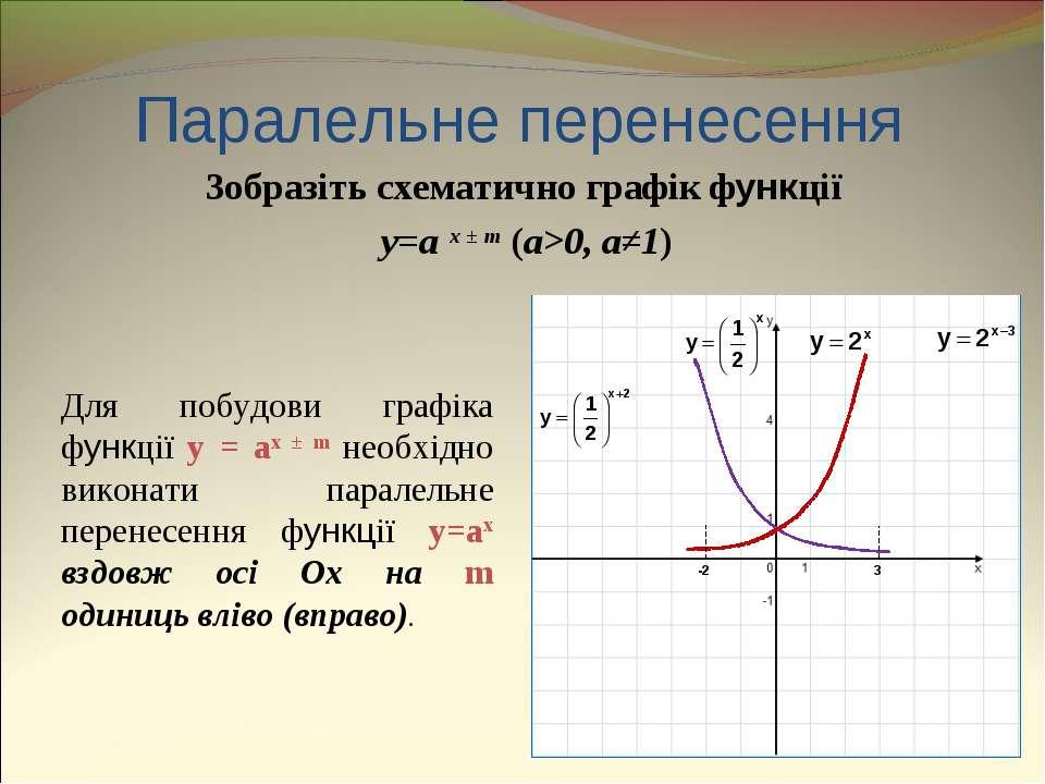 Паралельне перенесення Зобразіть схематично графік функції y=a x ± m (a>0, a≠...