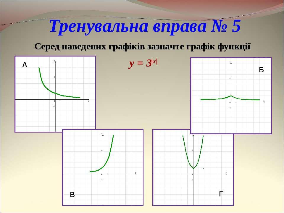 Тренувальна вправа № 5 Серед наведених графіків зазначте графік функції y = 3|x|