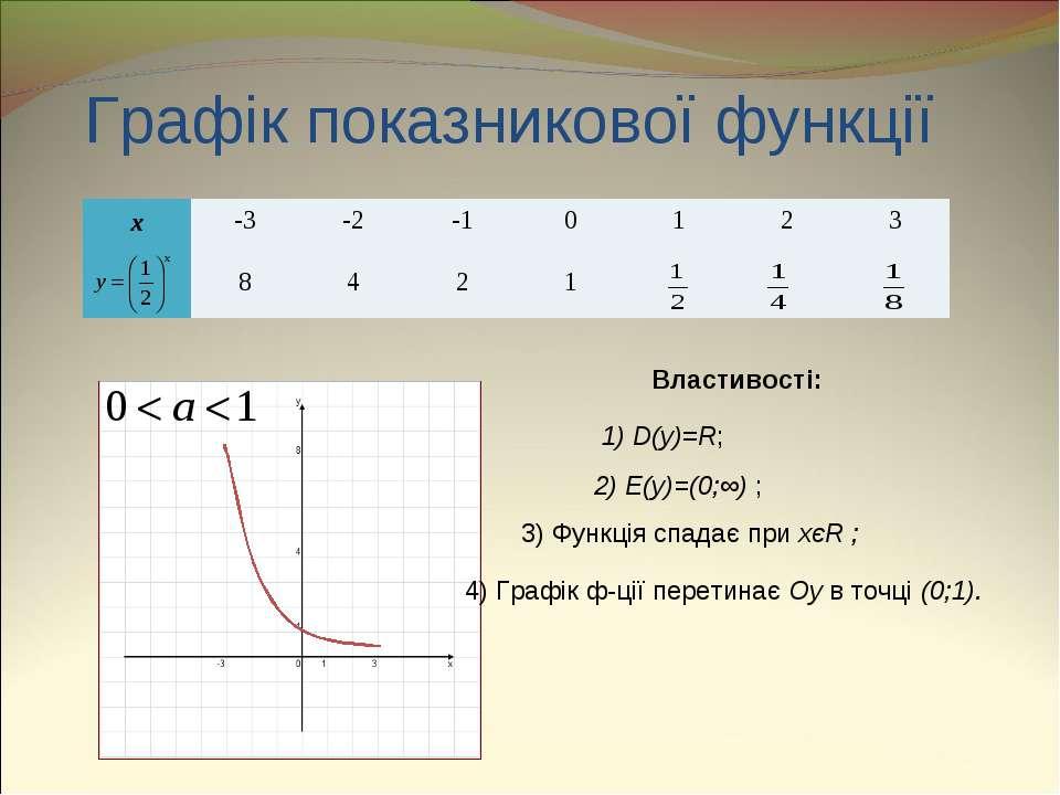 Графік показникової функції Властивості: 1) D(y)=R; 2) E(y)=(0;∞) ; 3) Функці...