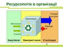 Ресурсопотік в організації Товари/ послуги Організація Закупівля Використання...