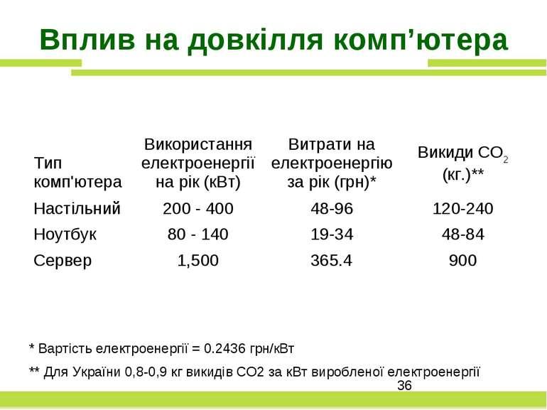 Вплив на довкілля комп'ютера * Вартість електроенергії = 0.2436 грн/кВт ** Дл...
