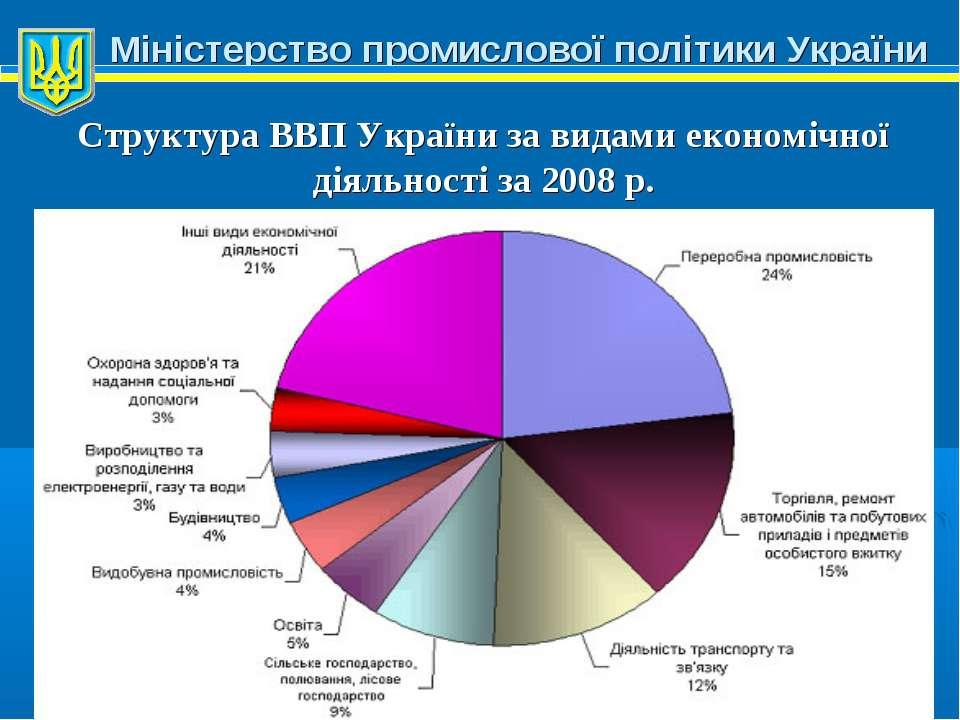 Міністерство промислової політики України Структура ВВП України за видами еко...